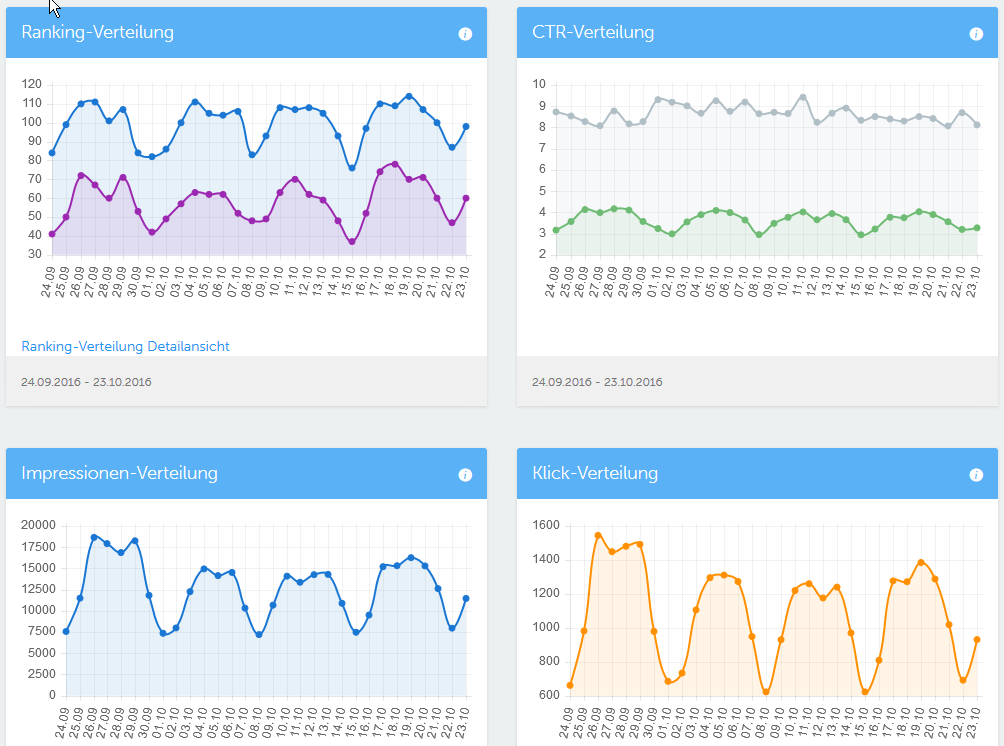 Rankingverteilungen auf dem Dashboard. Viele Infos für relativ wenig Geld.